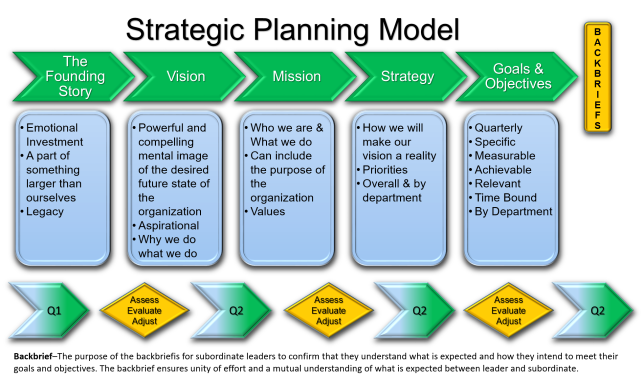 Strategic Planning Model, v1